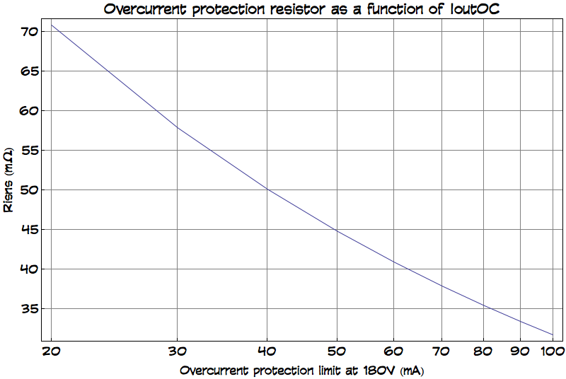 Overcurrent protection Risns value in mΩ for L=47µH, as a function of overcurrent limit in mA. My schematic has Risns (R5) equal to 50mΩ, so given that I generate 180V and use a 47µH inductor, the limit is 40mA.